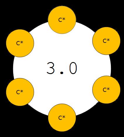 Cassandra 6 node 2