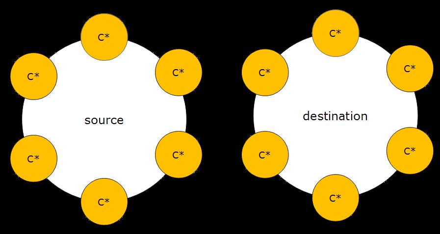 Cassandra 6 node 3