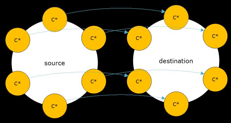 Cassandra 6 node 4
