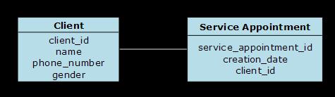 SchedulingLogicalDataModel Client
