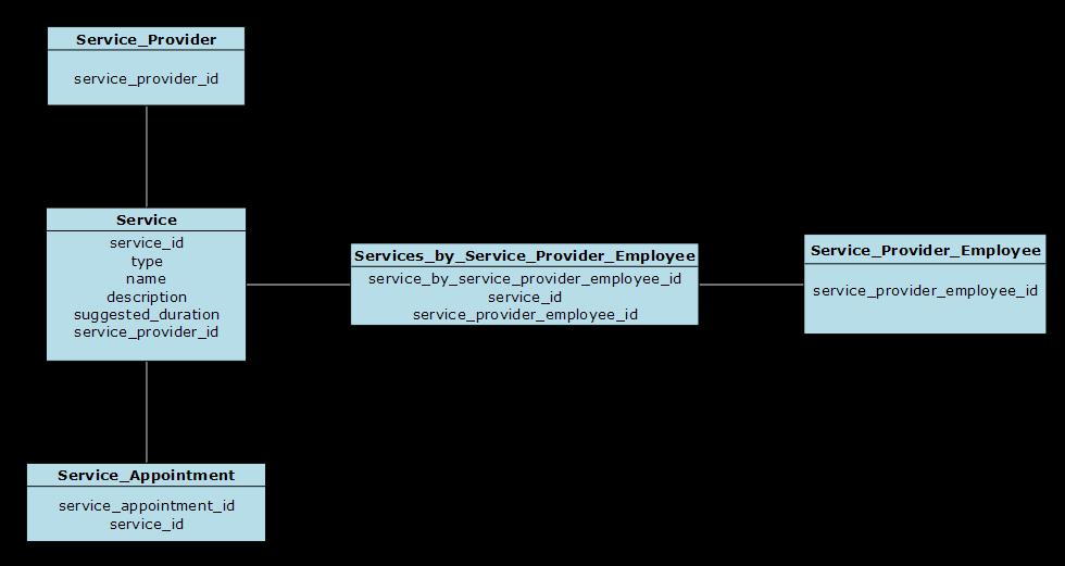 SchedulingLogicalDataModel Service