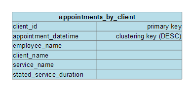 SchedulingLogicalDataModel ServiceAppointmentByClient