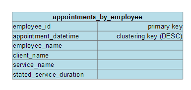 SchedulingLogicalDataModel ServiceAppointmentByEmployee