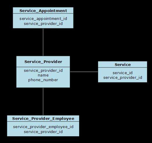 SchedulingLogicalDataModel ServiceProvider